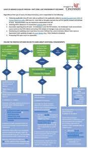 Fmla Loa Resources And Forms University Of Cincinnati