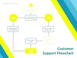 Company Business Process Flow Chart Flowchart Template Thepostcode Co