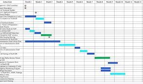 Project Schedule Gantt Chart Excel Template Spreadsheet
