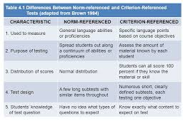 criterion referenced assessment difference between norm referenced and criterion referenced tests