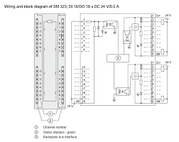profibus connector  6es7323 1bl00 0aa0 terminal assignment of sm 323 di 16 do 16 x dc 24 v 0 5 a the diagram below shows the io addressing of channels