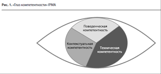 Реферат Юмор как элемент компетентности менеджера проектов Техническая компетентность это то что менеджер проекта должен знать в тот момент когда проект готовится к запуску Также в этом разделе icb описаны виды