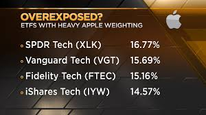Vgt Etf Chart Apples Fall From Grace On Wall Street May Have Wide
