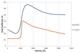Using G1 Vs G7 For Bc Calculations Peregrine Bullets