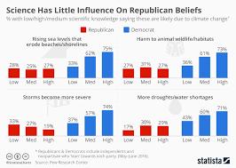 Conservative Vs Liberal Chart Republican Vs Democrat Beliefs Chart Settlement Contract