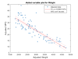 Linear Regression Chart Scatter Plot Or Added Variable Plot Of Linear Regression