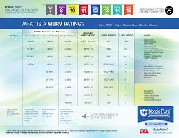 Furnace Comparison Chart What Is A Merv Nordic Pure Inc