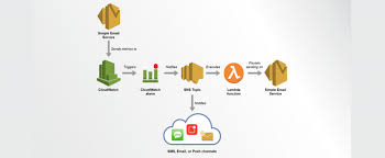 What Is Aws Ses Archives Blazeclan
