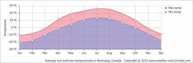 Climate And Average Monthly Weather In Winnipeg Manitoba