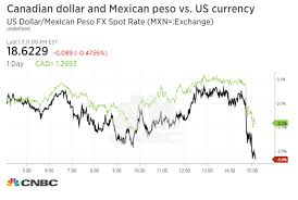 Cdn To Peso Chart Mexican Peso Canadian Dollar Jump On Report Countries Will