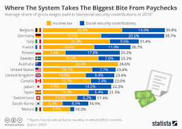 Chart Where The System Takes The Biggest Bite From