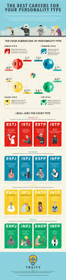 best careers for your personality type infographic the best careers for your personality type infographic