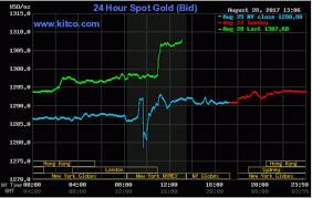 Gold Hits 10 Mo High On Weak Greenback Bullish Charts