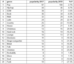 Edm 2018 Chart Which Music Genres Are Trending In 2018