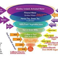 Alkaline Drinks Chart A Pyramid Style Chart Of Different Types Of Beverages