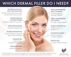Lip Filler Chart Injectable Dermal Fillers Guide Abcs