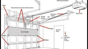 garage door will not closeAboveground Electric Gates Electric Garage Door Opener Kits For