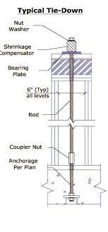 Threaded Rod Capacity Threaded Rod Tensile Strength Chart