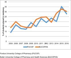 Block Scheduling Colleges Preceptor Perceptions Of Block Scheduling And Institutional Track