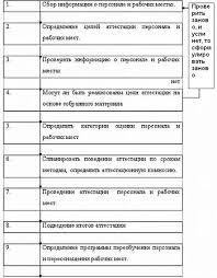 Аттестация персонала в организации Контент платформа ru Программа реализации мероприятий по проведению аттестации персонала и рабочих мест Центра