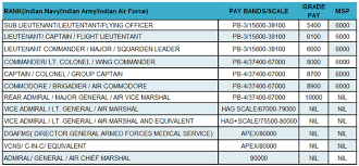 2018 Armed Forces Pay Chart Indian Air Force Salary Per Month 2019 Iaf Officer Rank