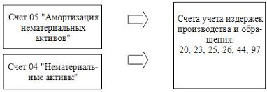 Учет и амортизация нематериальных активов Амортизация нематериальных активов