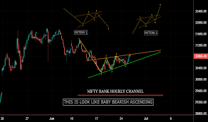 Banknifty Hourly Simple Chart For Nse Banknifty By Druvv