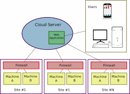 iot protocols iot protocols mqtt vs coap vs http bec systems