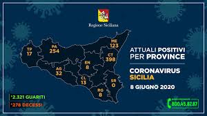 Coronavirus in Sicilia, i dati dell'8 giugno provincia per provincia:  Catania scende sotto quota 400 casi - La Sicilia