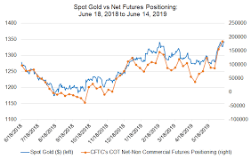 Interest Rate Chart 2019 Weekly Gold Price Forecast Outlook Tied To Fed Meeting