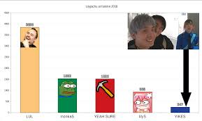 Emote Chart For Lilys Last Stream Emote And Phrases Count