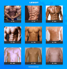 Accu Measure Body Fat Chart An Easy And Accurate Way To Measure Your Body Composition