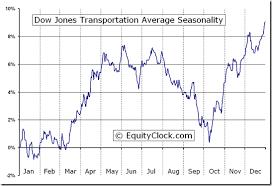 Transportation Index Chart Dow Jones Transportation Average Index Djt Seasonal Chart