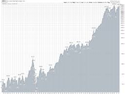Dow Chart Since 1900 Dow Jones Industrial Averages Chart 1900 To Present Stock