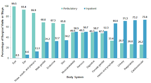 Surgeries In Hospital Based Ambulatory Surgery And Hospital