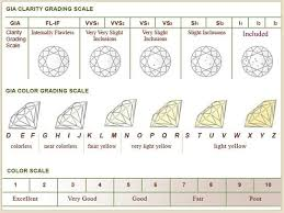 Diamond Grading Scale Chart Gia Color Clarity Chart
