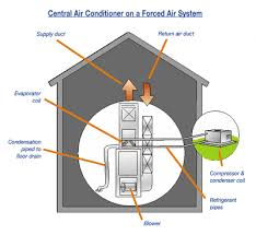 air conditioning options. central air conditioning systems options o