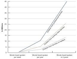 Child Vocabulary Development Chart Line Graph Illustrating The Cumulative Effect Of Vocabulary