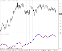 Free Download Of The Renko Charts Indicator By Collector