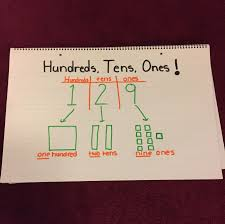 Hundreds Tens Units Chart Hundreds Tens Ones Place Value Anchor Chart Breaks Down