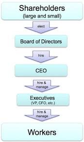 Corporate Governance Structure Chart Corporate Governance And Ethics The Business Ethics Blog