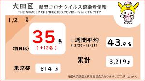 大田 区 コロナ 感染 者