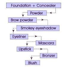 nighttime makeup order chart