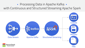 Real Time Data Streaming With Apache Spark Xenonstack