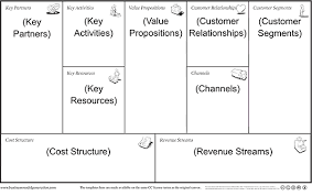 simple business model template the 20 minute business plan business model canvas made easy