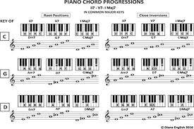 Am7 Piano Chord Chart Piano Chord Progressions Tips And Tricks Verified Keys