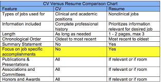 Need To Do A Resume Do I Need A Cv Or A Resume For A Nonclinical Job Doctors