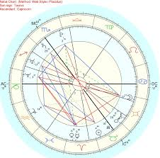 Astrology Natal Chart Aspects Astro Diy 12 Aspects In Astrology Little Red Tarot