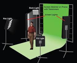 notice that two larger lights are dedicated to lighting the green screen in this example setup diagram if you re using four bank kino flo fluorescent