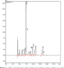 Hplc Chart Figure 1 From Analysis Of Glyoxal And Related Substances By